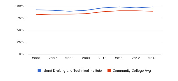 Island Drafting and Technical Institute % Students Receiving Some Financial Aid&nbsp(2006-2013)