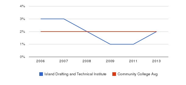 Island Drafting and Technical Institute Asian&nbsp(2006-2013)