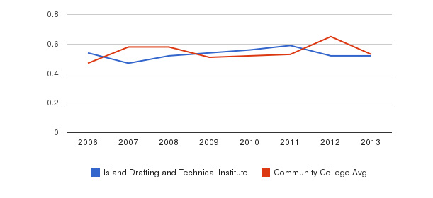 Island Drafting and Technical Institute Diversity Score&nbsp(2006-2013)