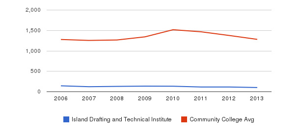 Island Drafting and Technical Institute Total Enrollment&nbsp(2006-2013)