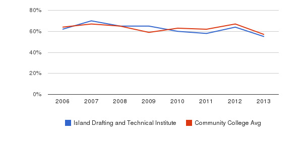 Island Drafting and Technical Institute White&nbsp(2006-2013)