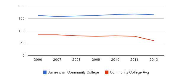 Jamestown Community College Total Faculty&nbsp(2006-2013)