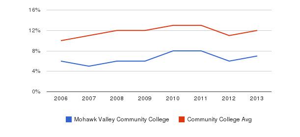 Mohawk Valley Community College Black&nbsp(2006-2013)