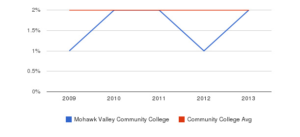 Mohawk Valley Community College More&nbsp(2009-2013)