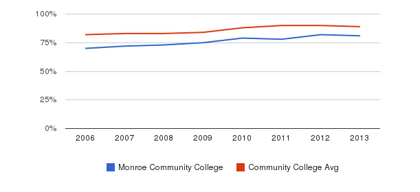 Monroe Community College % Students Receiving Some Financial Aid&nbsp(2006-2013)