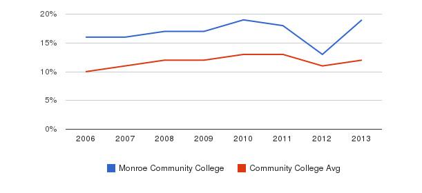 Monroe Community College Black&nbsp(2006-2013)