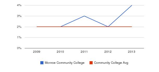 Monroe Community College More&nbsp(2009-2013)