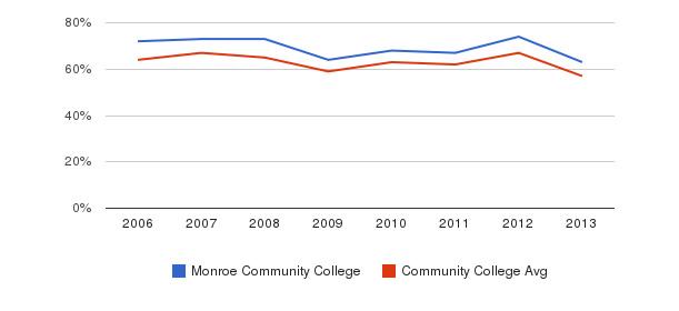 Monroe Community College White&nbsp(2006-2013)