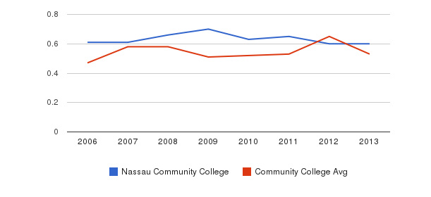 Nassau Community College Diversity Score&nbsp(2006-2013)