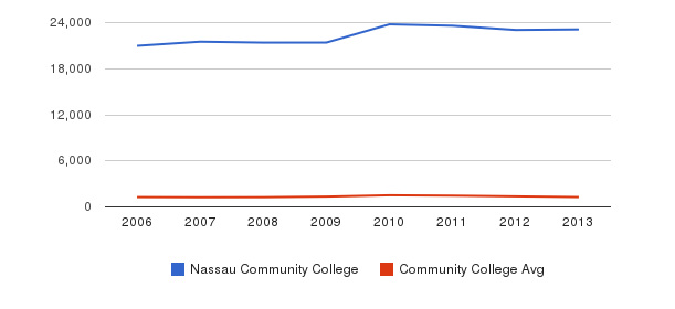 Nassau Community College Total Enrollment&nbsp(2006-2013)
