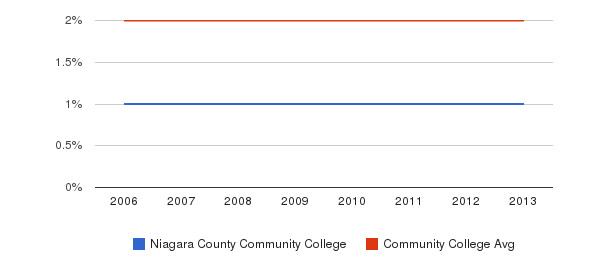 Niagara County Community College Asian&nbsp(2006-2013)