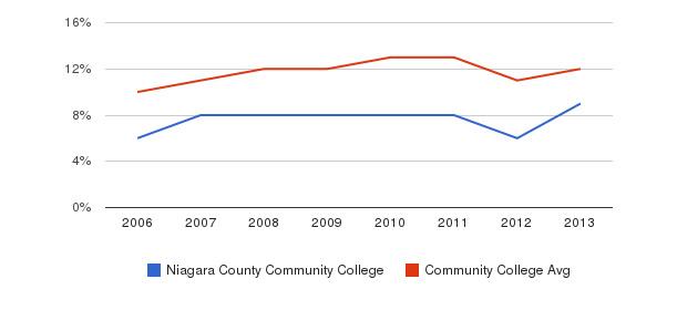 Niagara County Community College Black&nbsp(2006-2013)