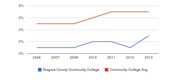 Niagara County Community College Hispanic&nbsp(2006-2013)