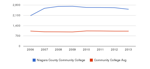 Niagara County Community College Part-Time Students&nbsp(2006-2013)