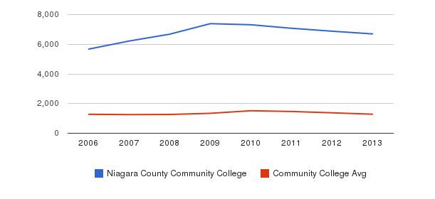 Niagara County Community College Total Enrollment&nbsp(2006-2013)