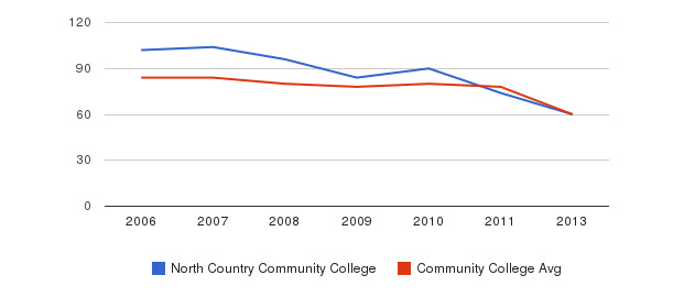 North Country Community College Total Faculty&nbsp(2006-2013)