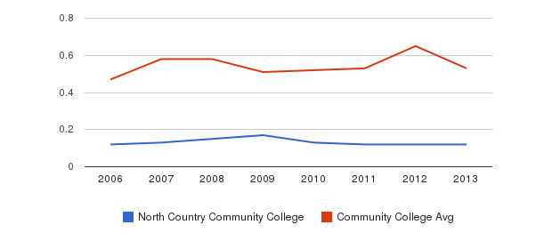 North Country Community College Diversity Score&nbsp(2006-2013)