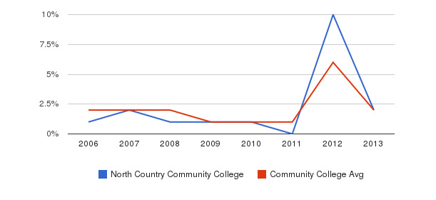 North Country Community College non_resident&nbsp(2006-2013)