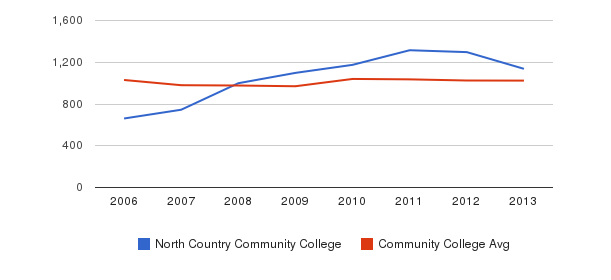 North Country Community College Part-Time Students&nbsp(2006-2013)