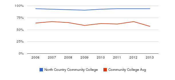 North Country Community College White&nbsp(2006-2013)