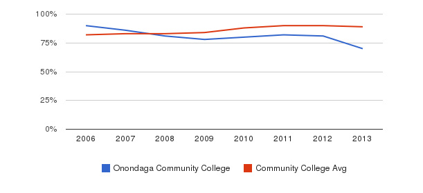 Onondaga Community College % Students Receiving Some Financial Aid&nbsp(2006-2013)