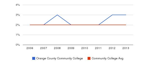 Orange County Community College Asian&nbsp(2006-2013)