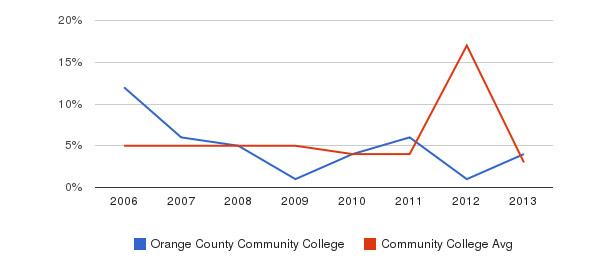Orange County Community College Unknown&nbsp(2006-2013)