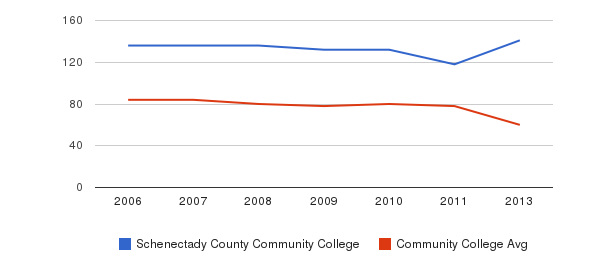 Schenectady County Community College Total Faculty&nbsp(2006-2013)
