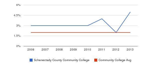 Schenectady County Community College Asian&nbsp(2006-2013)