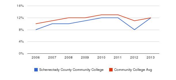 Schenectady County Community College Black&nbsp(2006-2013)