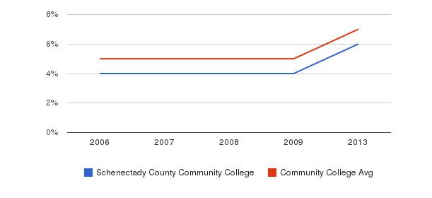 Schenectady County Community College Hispanic&nbsp(2006-2013)