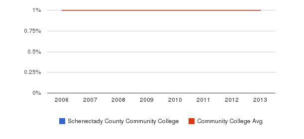Schenectady County Community College American Indian/Alaskan&nbsp(2006-2013)