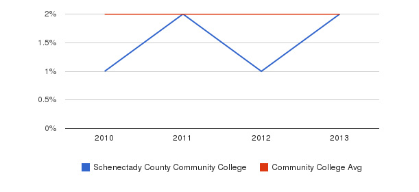 Schenectady County Community College More&nbsp(2010-2013)