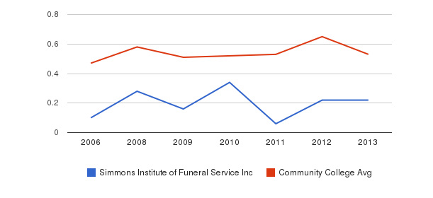Simmons Institute of Funeral Service Inc Diversity Score&nbsp(2006-2013)