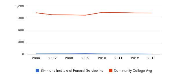 Simmons Institute of Funeral Service Inc Part-Time Students&nbsp(2006-2013)
