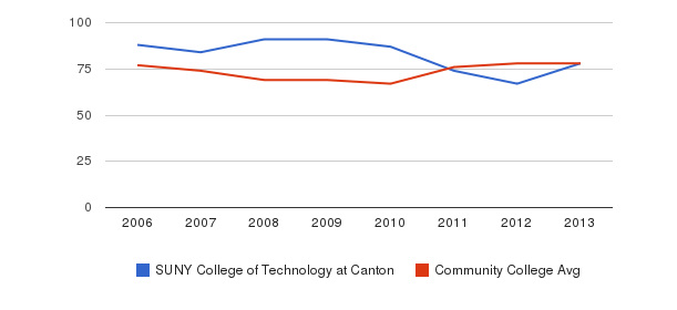 SUNY College of Technology at Canton Percent Admitted&nbsp(2006-2013)
