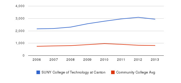 SUNY College of Technology at Canton Full-Time Students&nbsp(2006-2013)
