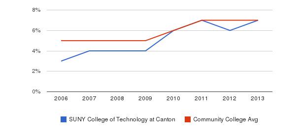 SUNY College of Technology at Canton Hispanic&nbsp(2006-2013)