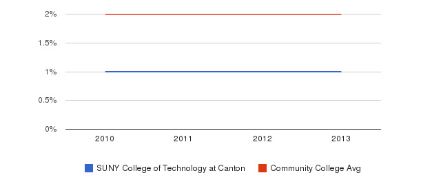 SUNY College of Technology at Canton More&nbsp(2010-2013)