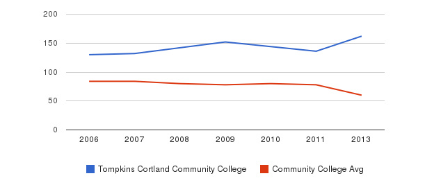 Tompkins Cortland Community College Total Faculty&nbsp(2006-2013)