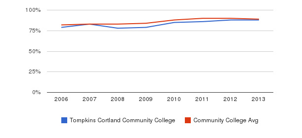Tompkins Cortland Community College % Students Receiving Some Financial Aid&nbsp(2006-2013)