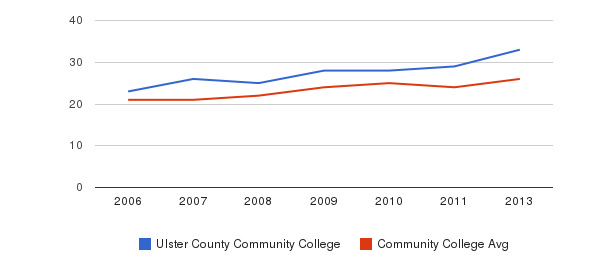 Ulster County Community College student staff&nbsp(2006-2013)