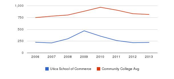 Utica School of Commerce Full-Time Students&nbsp(2006-2013)