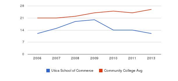 Utica School of Commerce student staff&nbsp(2006-2013)