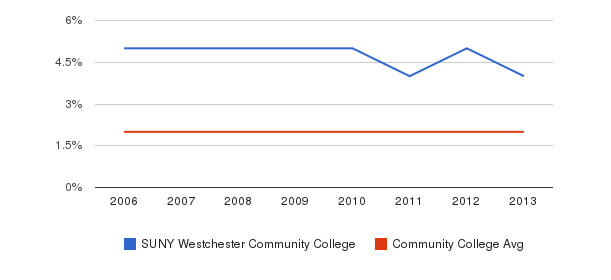 SUNY Westchester Community College Asian&nbsp(2006-2013)