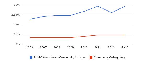 SUNY Westchester Community College Hispanic&nbsp(2006-2013)