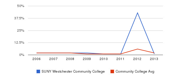 SUNY Westchester Community College non_resident&nbsp(2006-2013)
