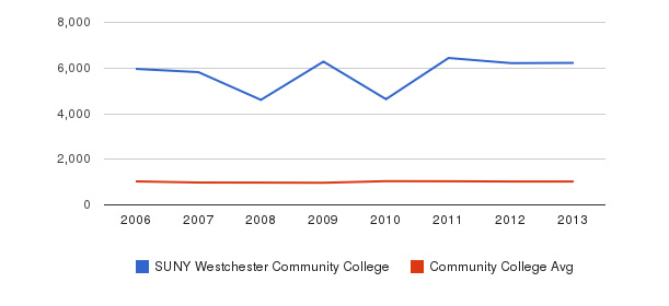 SUNY Westchester Community College Part-Time Students&nbsp(2006-2013)