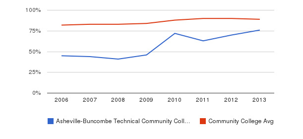 Asheville-Buncombe Technical Community College % Students Receiving Some Financial Aid&nbsp(2006-2013)
