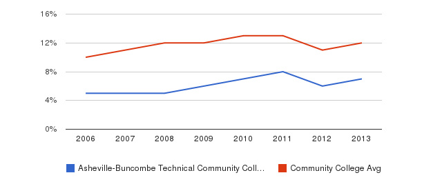 Asheville-Buncombe Technical Community College Black&nbsp(2006-2013)